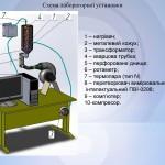 Процес термообробки дрібнодисперсних матеріалів в апараті з інертним псевдозрідженим шаром матеріалу