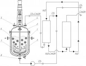 Виробництво етилового спирту