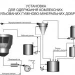 """Ініціативна тема """"Розроблення енергоефективного процесу одержання гуміново-органо-мінеральних добрив (тема № 01/15 ІХФ)"""""""