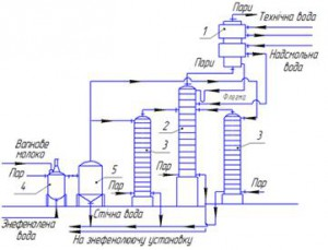 MODERNIZATION OF WATER LINES PROCESSING NADSMOLNOYI