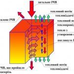 процес сушіння флютингу із застосуванням інфрачервоного випромінювання